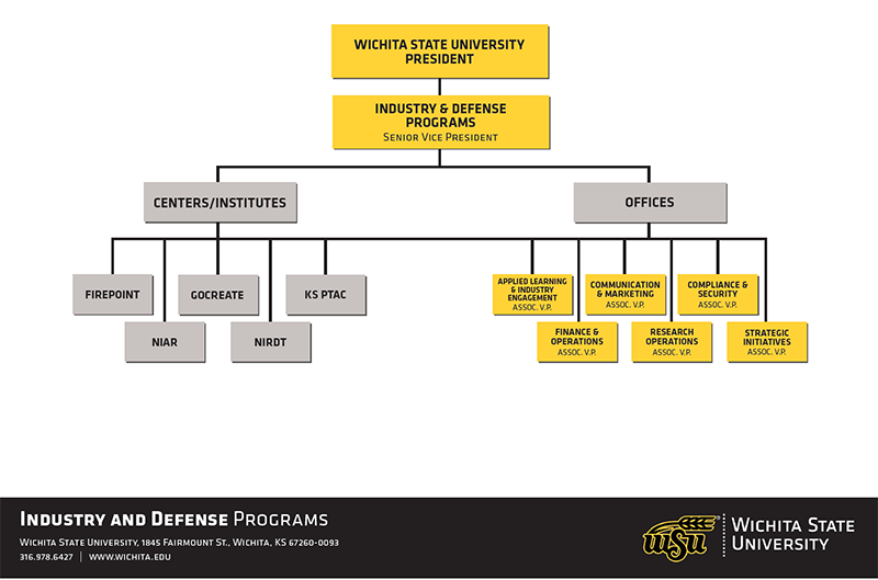 WSU Industry & Defense Programs Organizational Chart · WSU President o Industry & Defense Programs – Senior Vice President  Centers/Institutes · FirePoint Innovations Center · GoCreate, A Koch Collaborative · KS Procurement & Technical Assistance Center · National Institute for Aviation Research · National Institute for Research and Digital Transformation  Offices · Applied Learning & Industry Engagement – Assoc. V.P. · Strategic Communications & Marketing – Assoc. V.P. · Compliance & Security – Assoc. V.P. · Finance & Operations – Assoc. V.P. · Research Operations – Assoc. V.P. · Strategic Initiatives – Assoc. V.P.