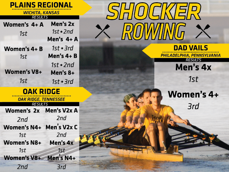 """boat with four men row in a racing shell. The head line text reads """"Shocker Rowing"""". Below reads """"Plains Regional - Women's 4+ A 1st place, Women's 4+ B 1st, Women's Varsity 8+, Men's 2x 1st and 2nd, Men's 4+ A 1st and 3rd, Men's 4+ B 1st and 2nd, Men's 8+ 1st and 3rd"""". Below that reads """"Oak Ridge- Women's 2x 2nd, Women's Novice 4+ 1st, Women's Novice 8+ 1st, Women's Varsity 8+ 2nd, Men's Varsity 2x A 2nd, Men's Varsity 2x C 2nd, Men's 4x 1st, Men's Novice 4 3rd"""". Next to that reads """"Dad Vails- Men's 4x 1st and Women's 4+ 3rd."""""""