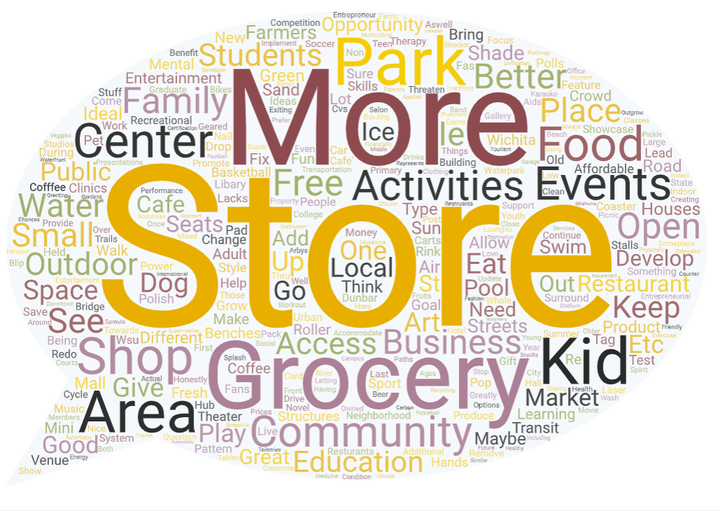 Word cloud. As entertainment and shopping. Farmers market Grocery store community center cofffee shop transportation public transit educational system activities for kids during summer additional resturants community center libary more entertaiment shade from sun Keep all pools open learning how to swim More money for community Keep bridge open Keep Dunbar threaten open Change pattern of streets Polish streets More community events Remove Power polls More parking Continue places for kids Better education Access to education Better education I would like to see this area be developed to promote community events and provide structures to accommodate crowds for presentations, performance art, plays, etc.. Ideally in support of these events would be small businesses that are lead by students to test out their entrepreneur skills (IE: food stalls, cafes, mini restaurants, lounges, etc). The primary goal of these structures should be to allow for different types of businesses to grow and change as students graduate and new students come in to implement different business ideas. That's a good question! I'm honestly not 100% sure. Maybe a small local-style shopping center with an opportunity for food and entertainment options. Grocery Store A community center that has things geared towards college students I'd like to see an urban park so the kids can play soccer,basketball & other activities. If you add a dog park then this would also Benefit the neighborhood families greatly. Shopping is not ideal but a grocery store on the property is great. The neighborhood lacks affordable/ accessible access to food. I'd like to see a focus on creating community so a small outdoor theater would also help bring music to local families aswell. Something for the family, go carts, laser tag, bowling. Maybe grocery store, Parking Water park A community center where people can also drop off their recycling and at the center people up cycle those products A coffee shop/art gallery in one Kara