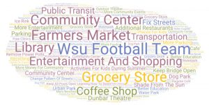 Word Cloud graphic featuring text 'Entertainment and shopping Farmers market Grocery store community center coffee shop transportation public transit educational system activities for kids during summer additional restaurants community center library more entertainment shade from the sun Keep all pools open learning how to swim More money for community Keep bridge open Dunbar threaten Change pattern of streets Polish streets More community events Remove Power polls More parking places for kids Better education Access to education Better education developed to promote community accommodate crowds for presentations, performance art, plays, etc.. food stalls, cafes, mini restaurants, lounges, etc). small local-style shopping center Grocery Store community center urban park dog park grocery store affordable/ accessible access to food. outdoor theater Something for the family, go carts, laser tag, bowling. grocery store Parking Water park community center recycling A coffee shop/art gallery in one Karaoke café Restaurants, grocery store, activities for kids, free workout studios, 13th St needs work More benches Free parking, more sculptures Multicultural market More public events Grocery store opportunities, small business opportunities Mental therapy institution Affordable housing Free clinics shaded seating areas hands on events Whole Foods waterpark waterpark ice rink roller coaster grocery store grocery store dog park cafe/restaurant sports center better education outdoor fun stuff basketball more community events youth learning classes update recreational center indoor events more businesses large outdoor fans air condition fix streets make the area a business area improve roads and sidewalks better education unification/ no competition recreational center redo everything / houses more concrete pathway show what it represents restaurants add more benches more affordable housing more public events keep save a lot open free parking more and better grocery stores bette