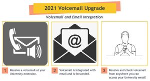 Graphic featuring text ' 2021 voicemail upgrade will be voicemail and email integration. You will receive a voicemail at your University extension. Voicemail is then integrated with email and is forwarded. You will be able to receive and check voicemail from anywhere you can access your University email.'